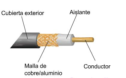 Como hacer una antena tda casera - Antena tdt interior casera ...